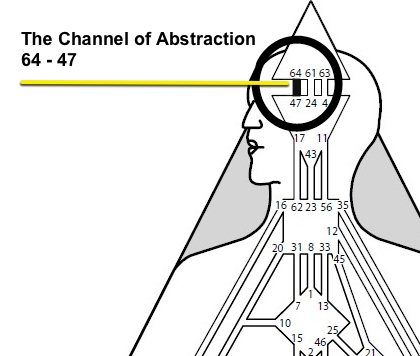abstraction channel